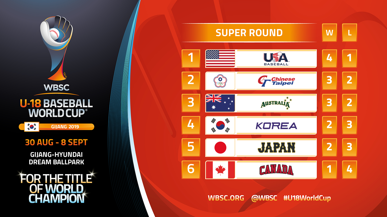 The standings after super round Day 3