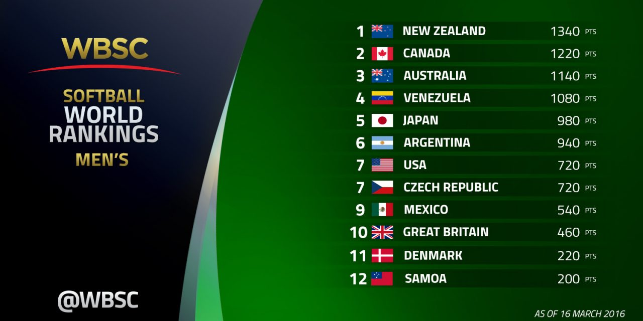 WBSC announces new 2016 Men's Softball World Rankings