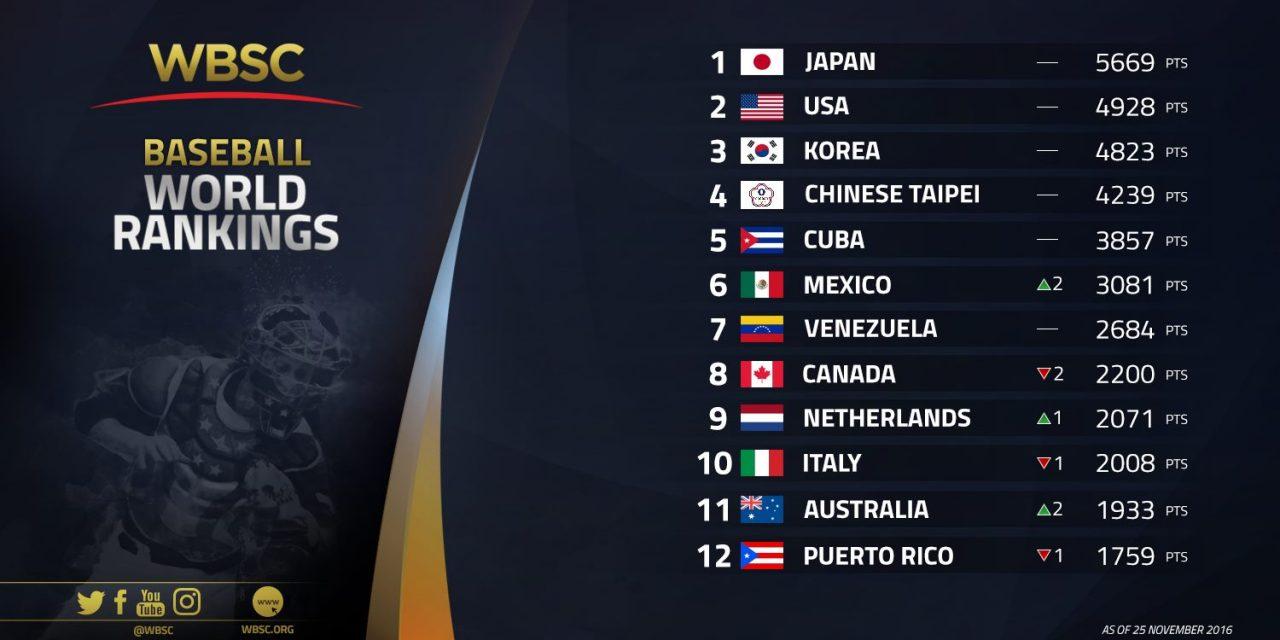 WBSC da a conocer el Ranking Mundial de Béisbol actualizado del Nº 1 al 70