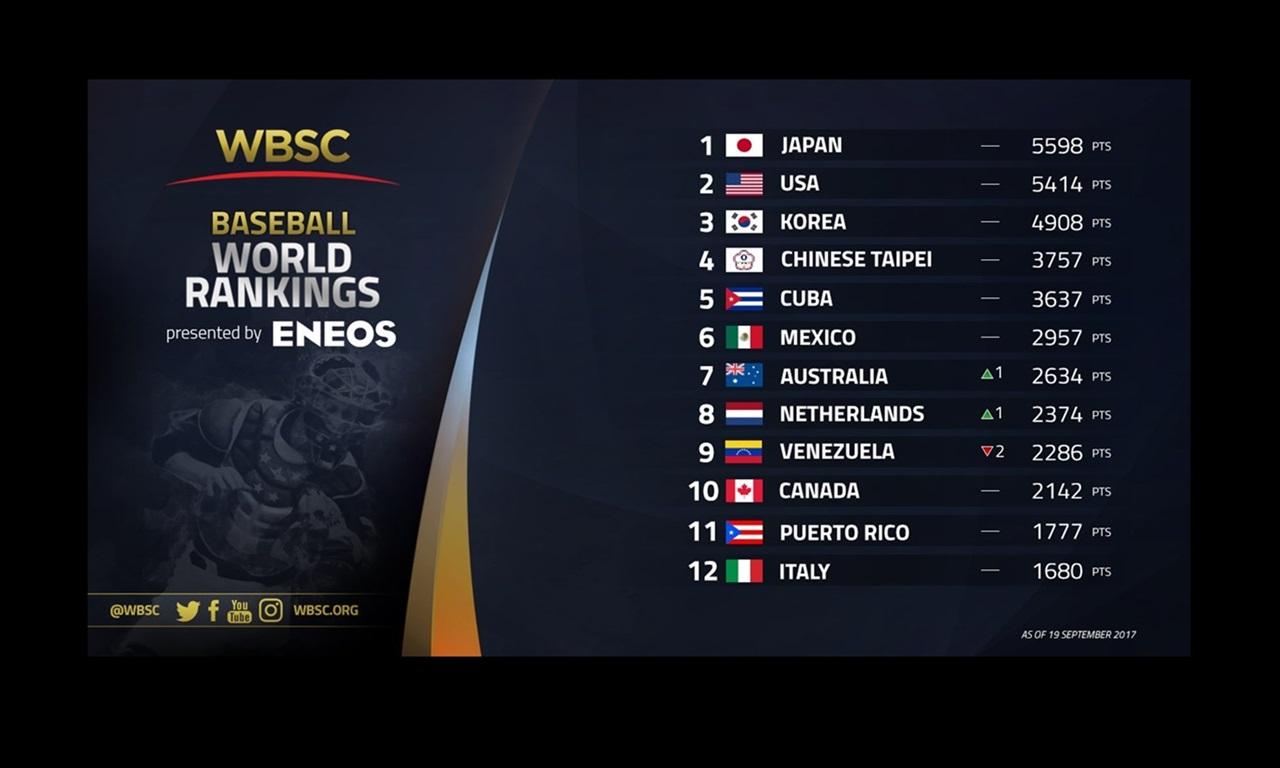 新贊助項目,國際棒壘總會最新棒球世界排名由ENEOS新日本石油呈現