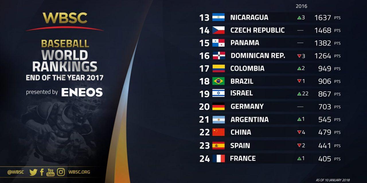 從第一名到第七十五名:ENEOS呈現2017年終世界棒壘總會棒球世界排名