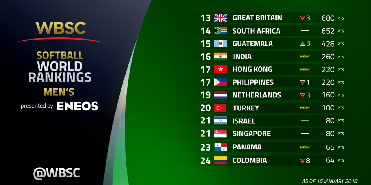 Final 2017 WBSC Men's Softball World Rankings Presented by ENEOS: World Champion New Zealand remains No. 1
