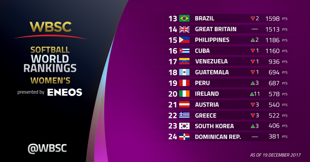 U.S. passes Japan to claim No. 1 spot as WBSC Women's Softball World Rankings Presented by ENEOS expand +63% to Record 62 nations