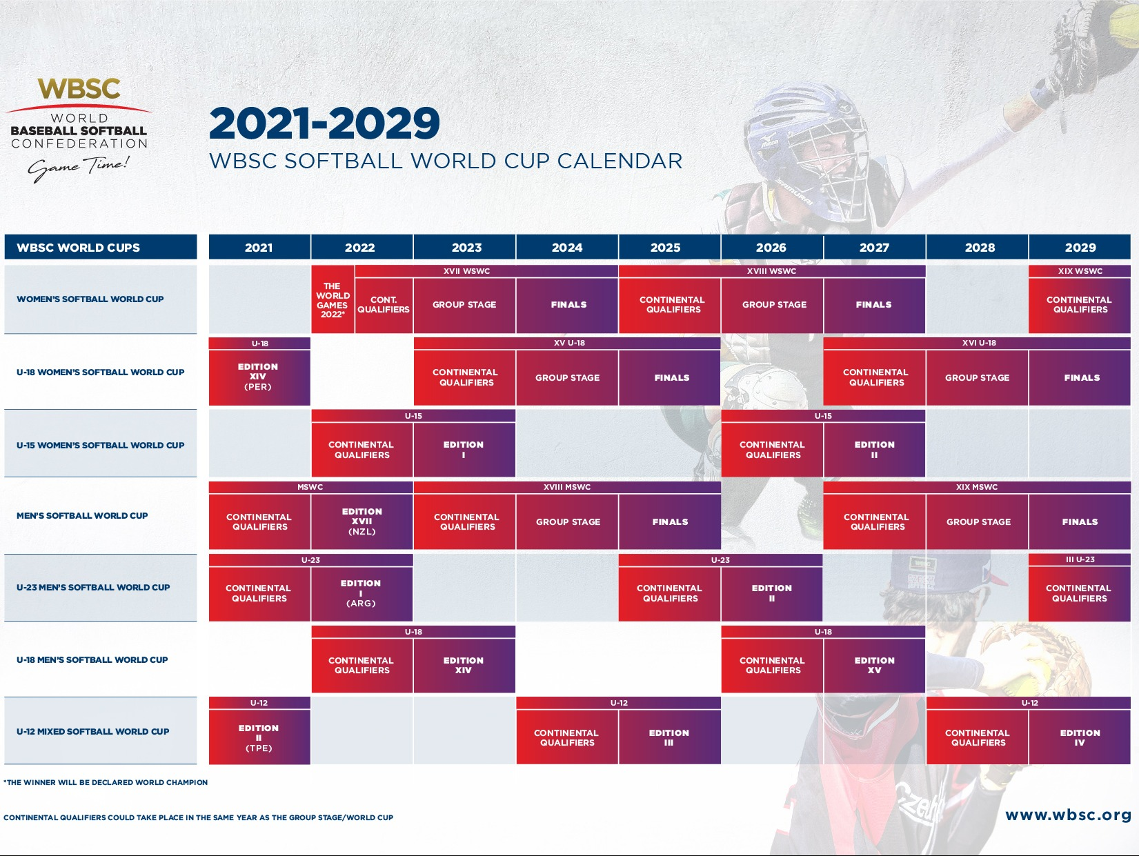 WBSC launches new Softball World Cup format, 2021-2029 global schedule