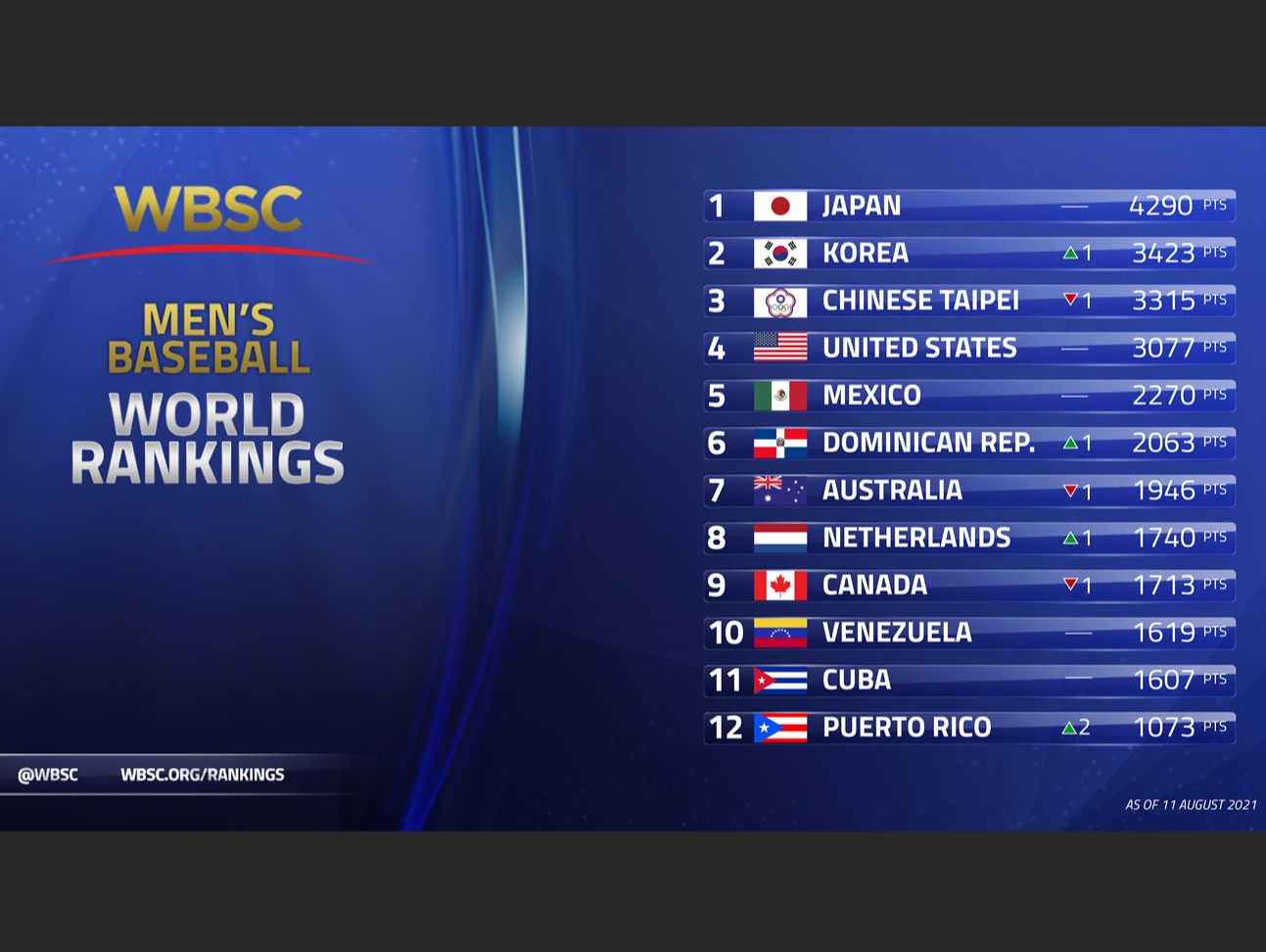 New WBSC Baseball World Rankings released following Tokyo Olympic Games