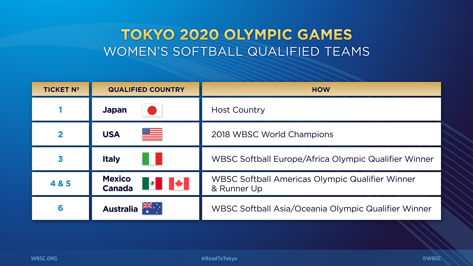 Tokyo 2020 – Olympic Softball