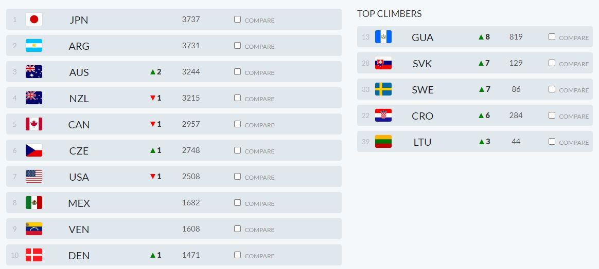 Men's Softball World Rankings - Top 10