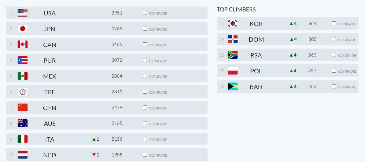 Women's Softball World Rankings - Top 10