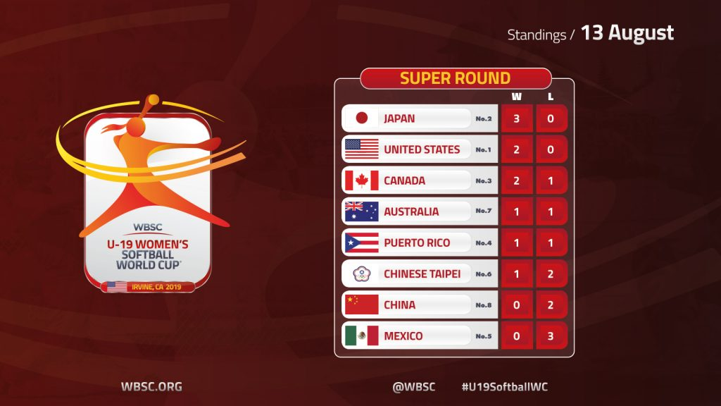 super round day 1 standings