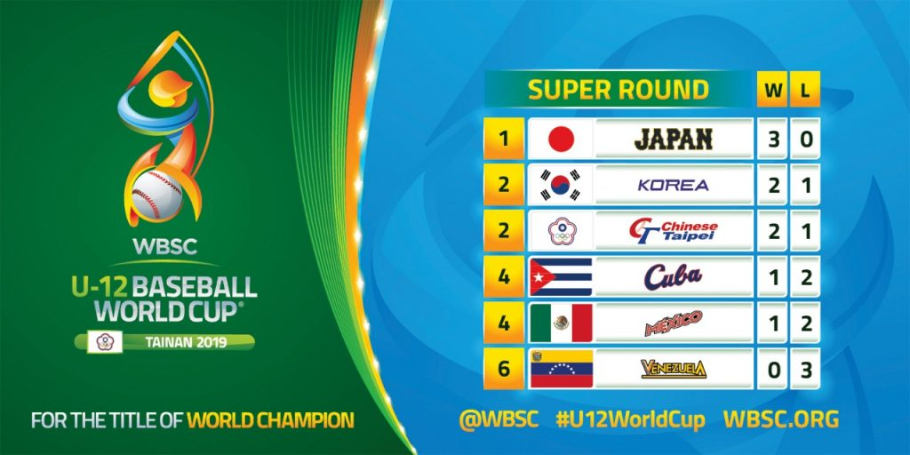 The standings after Day 1 of the super round