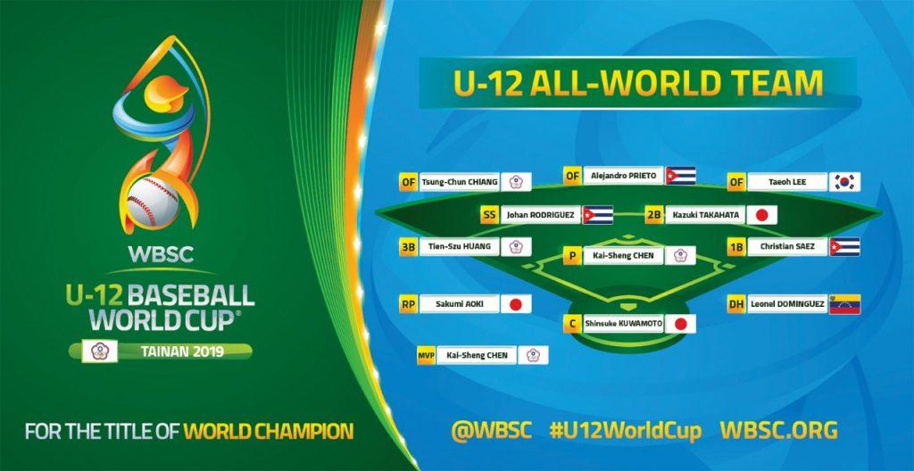 Individual Awards and All World Team