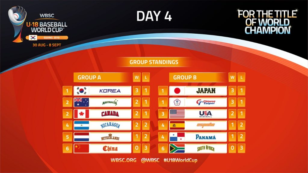 U-18 Baseball World Cup Day 4: the standings