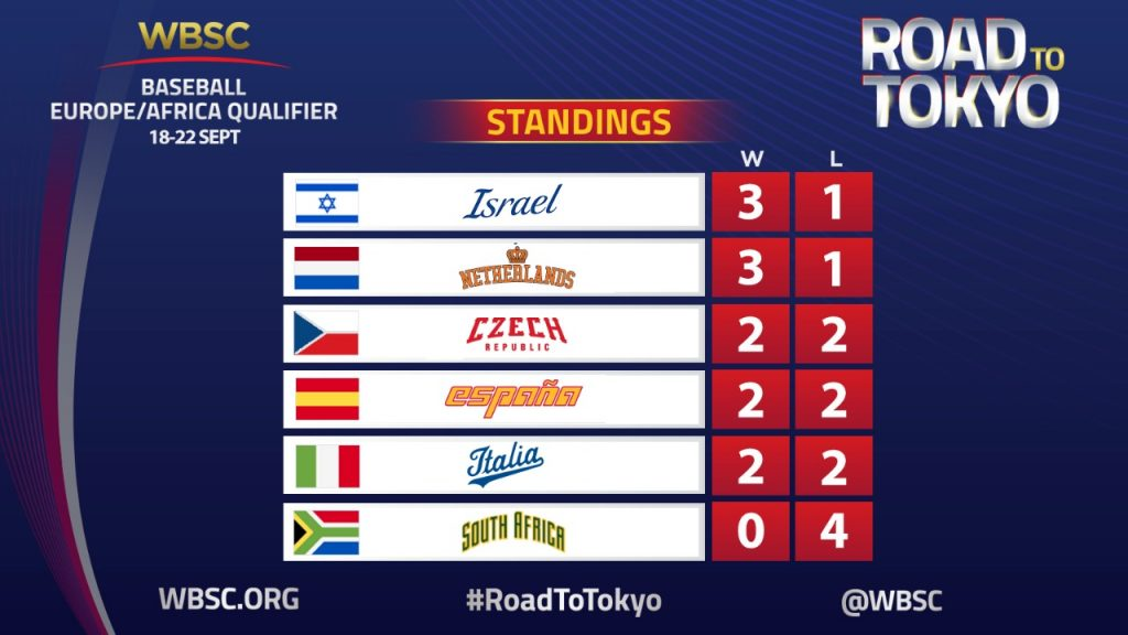 Day 4 standings