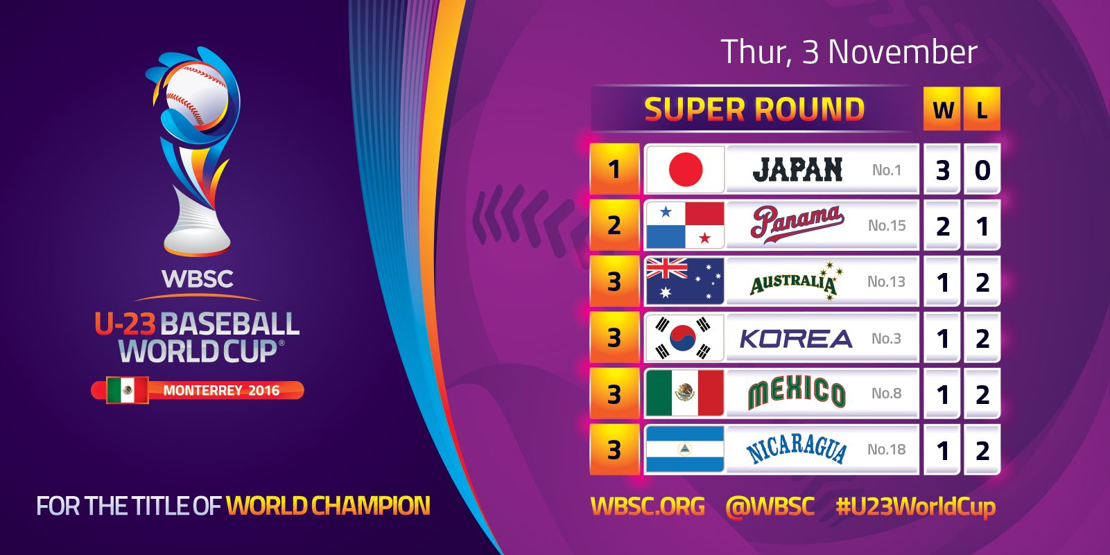 Super Standings U23WorldCup - Thurs 3 Nov