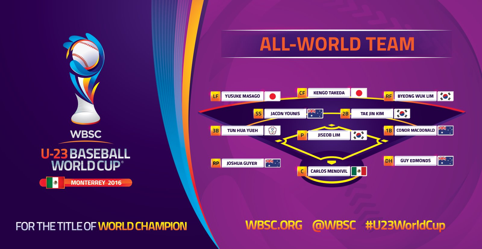 WBSC U-23 All-World Team 2016