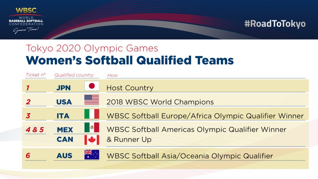 2020 Winter Olympics Medal Count Usa.Wbsc World Baseball Softball Confederation