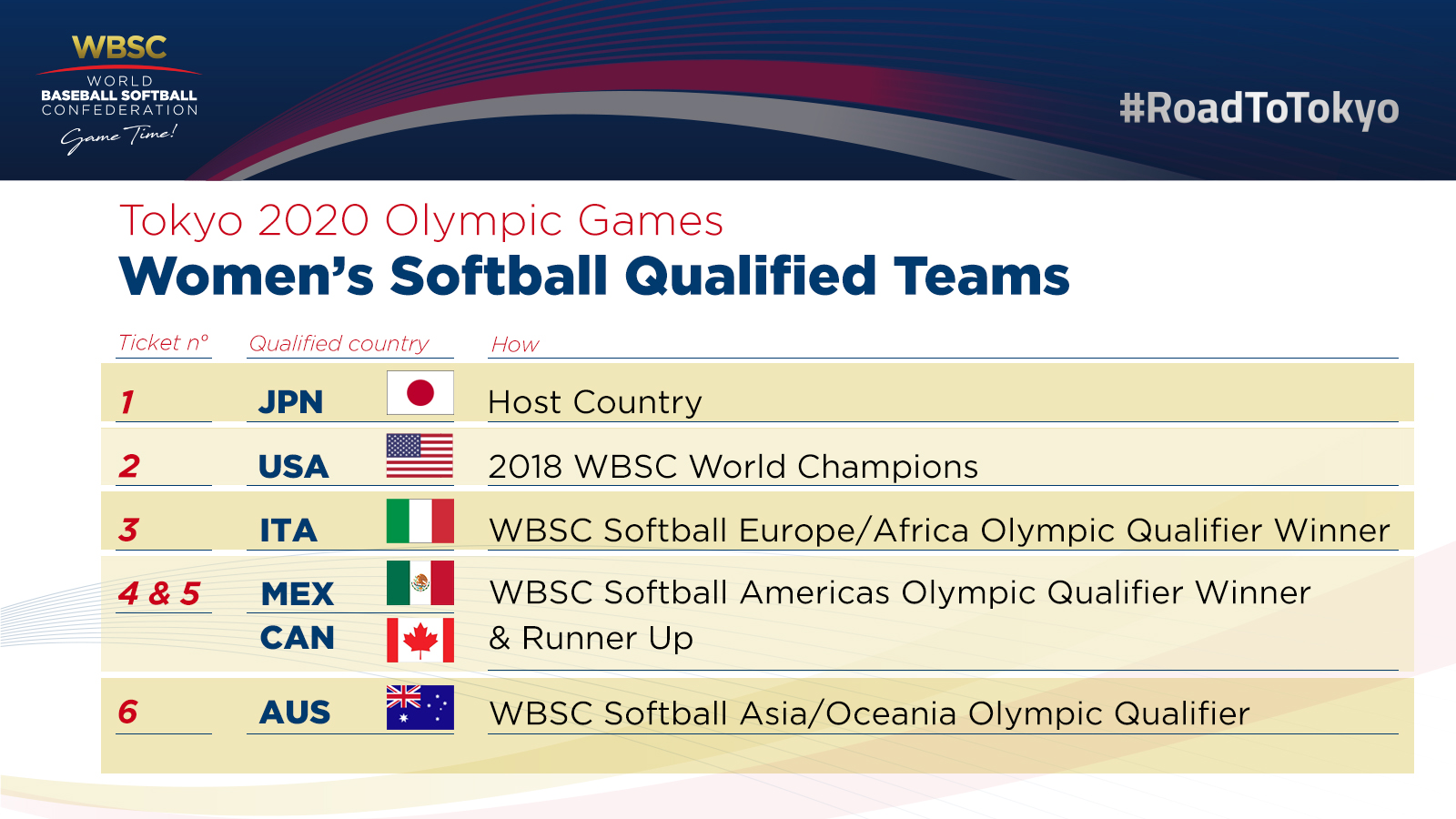 Softball National Teams qualified for Tokyo 2020